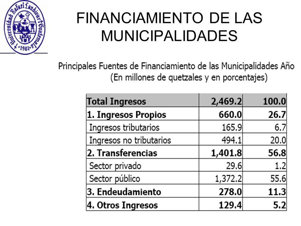 FINANCIAMIENTO DE LAS MUNICIPALIDADES
