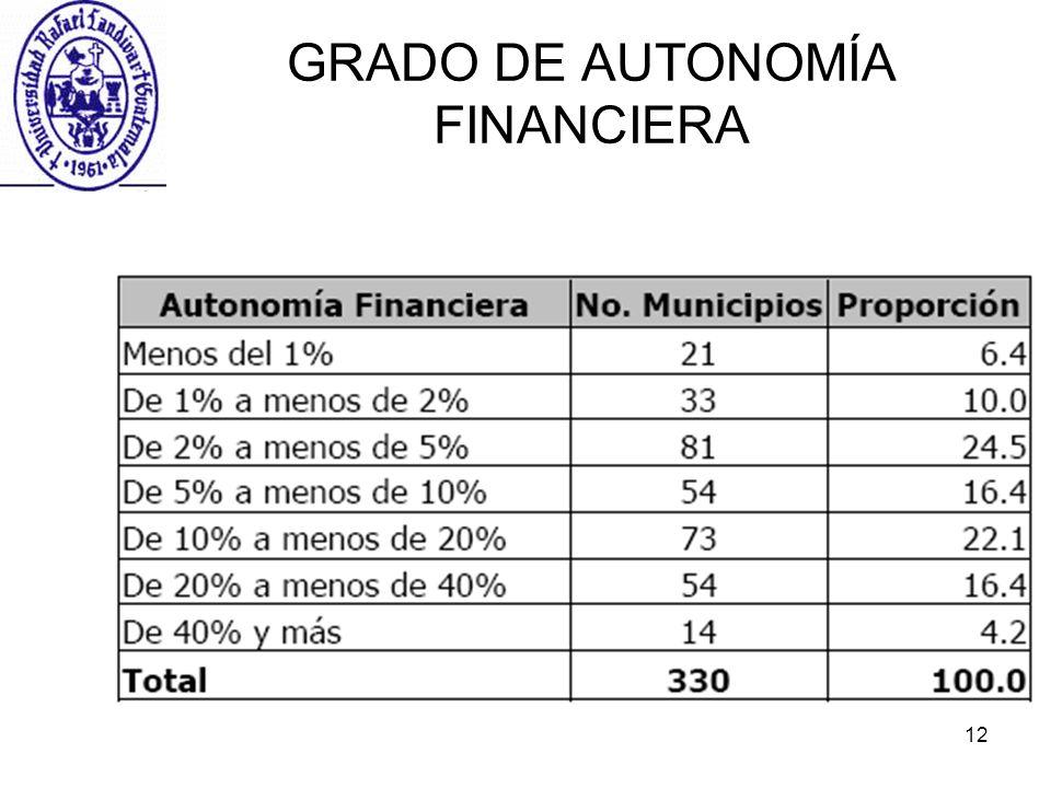GRADO DE AUTONOMÍA FINANCIERA
