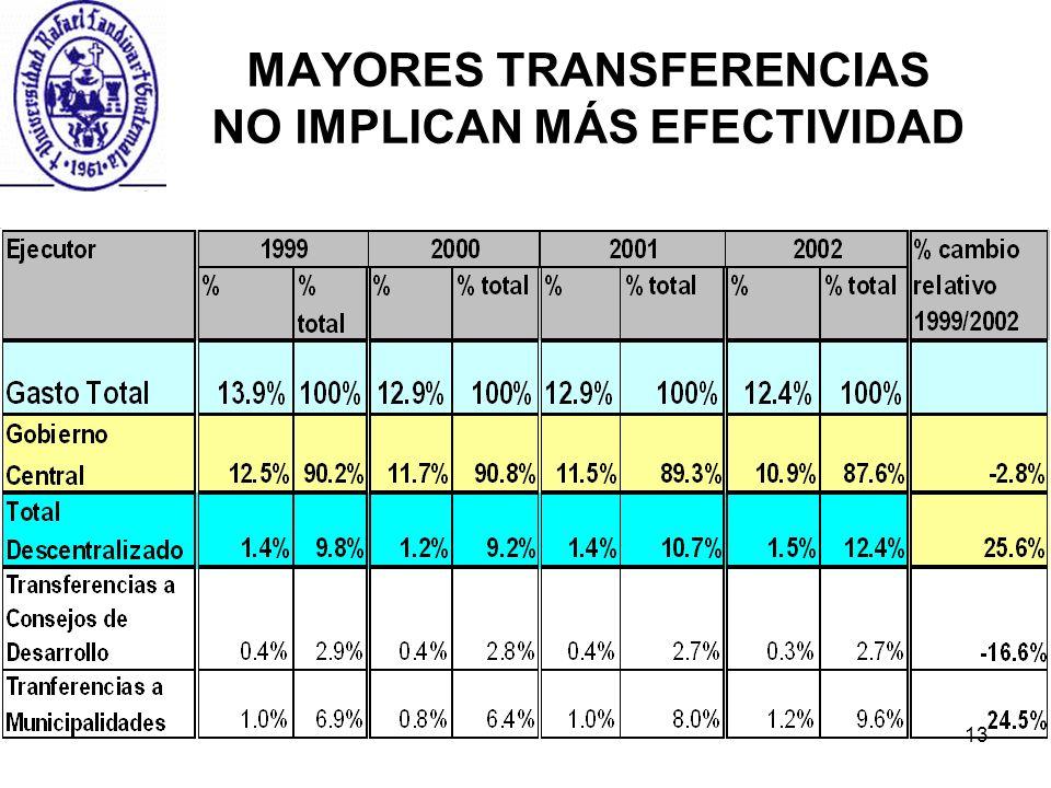 MAYORES TRANSFERENCIAS NO IMPLICAN MÁS EFECTIVIDAD