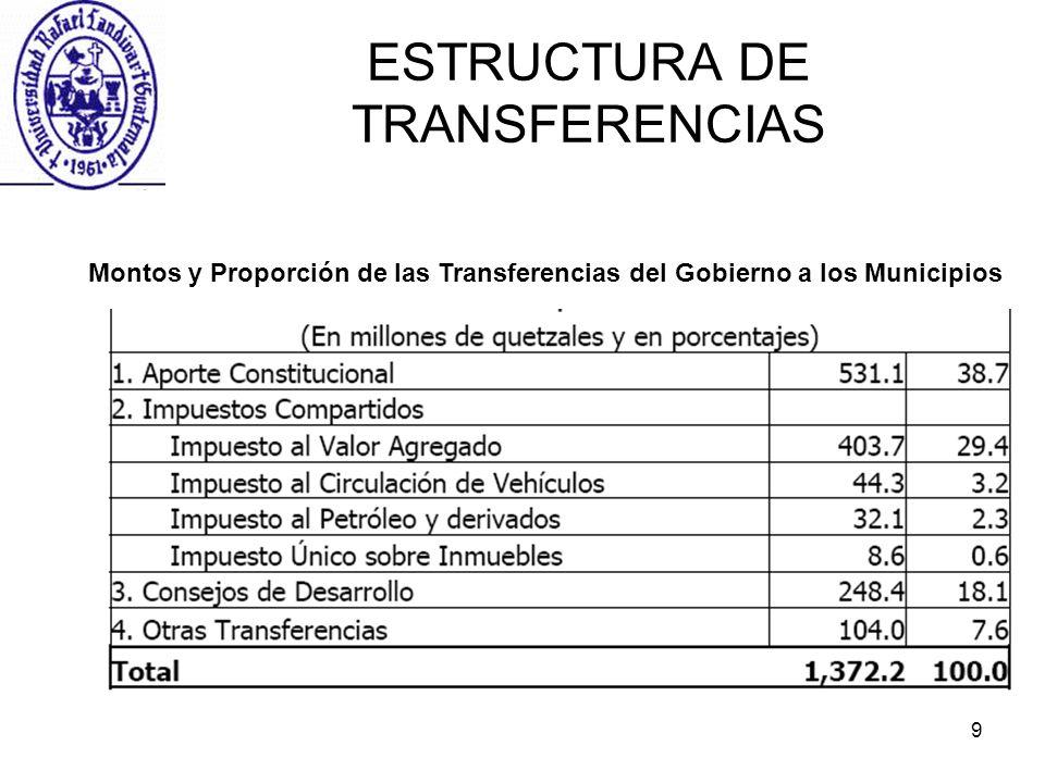 ESTRUCTURA DE TRANSFERENCIAS