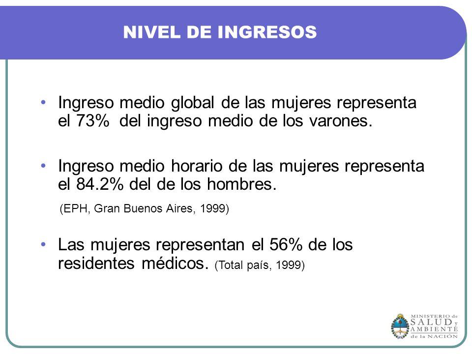 NIVEL DE INGRESOS Ingreso medio global de las mujeres representa el 73% del ingreso medio de los varones.
