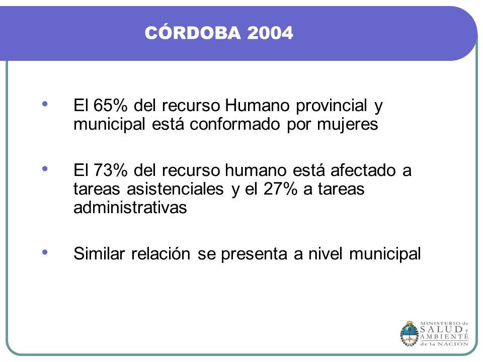 CÓRDOBA 2004 El 65% del recurso Humano provincial y municipal está conformado por mujeres.