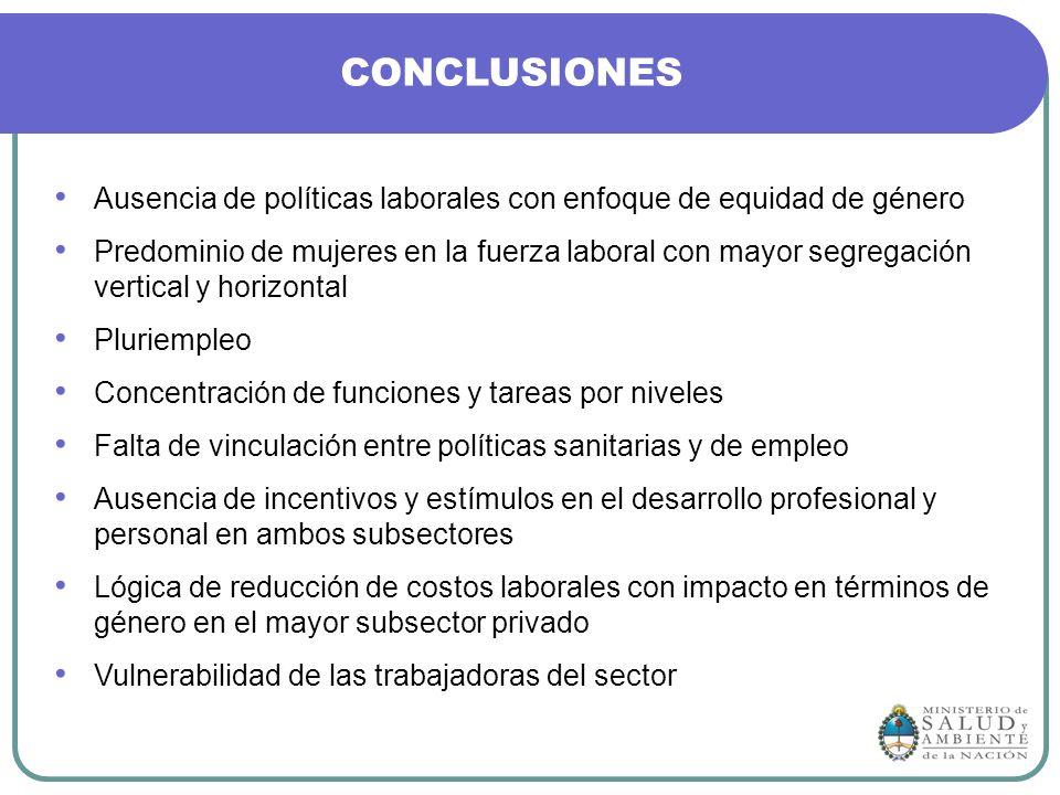 CONCLUSIONES Ausencia de políticas laborales con enfoque de equidad de género.