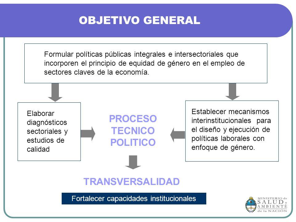 PROCESO TECNICO POLITICO