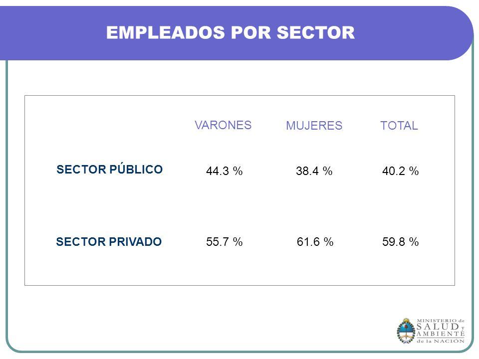 EMPLEADOS POR SECTOR VARONES MUJERES TOTAL SECTOR PÚBLICO 44.3 %