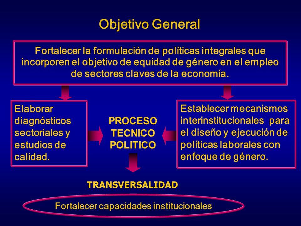 PROCESO TECNICO POLITICO Fortalecer capacidades institucionales