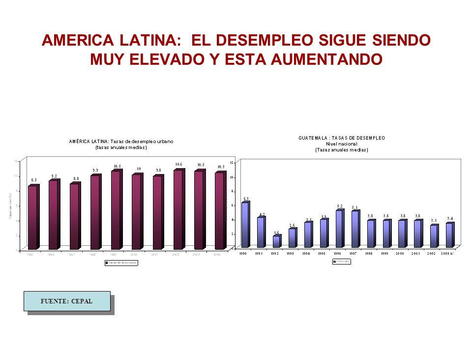 AMERICA LATINA: EL DESEMPLEO SIGUE SIENDO MUY ELEVADO Y ESTA AUMENTANDO