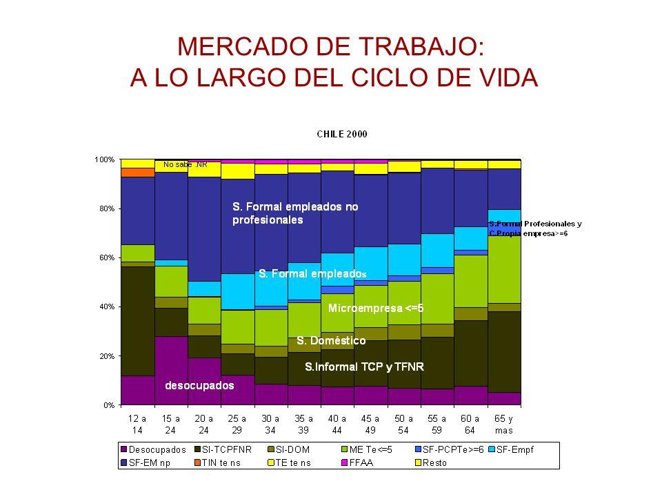 MERCADO DE TRABAJO: A LO LARGO DEL CICLO DE VIDA