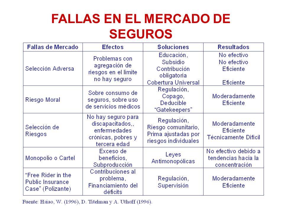 FALLAS EN EL MERCADO DE SEGUROS