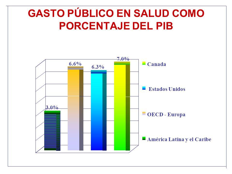 GASTO PÚBLICO EN SALUD COMO PORCENTAJE DEL PIB