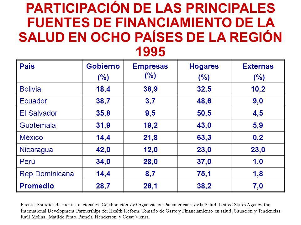 PARTICIPACIÓN DE LAS PRINCIPALES FUENTES DE FINANCIAMIENTO DE LA SALUD EN OCHO PAÍSES DE LA REGIÓN 1995