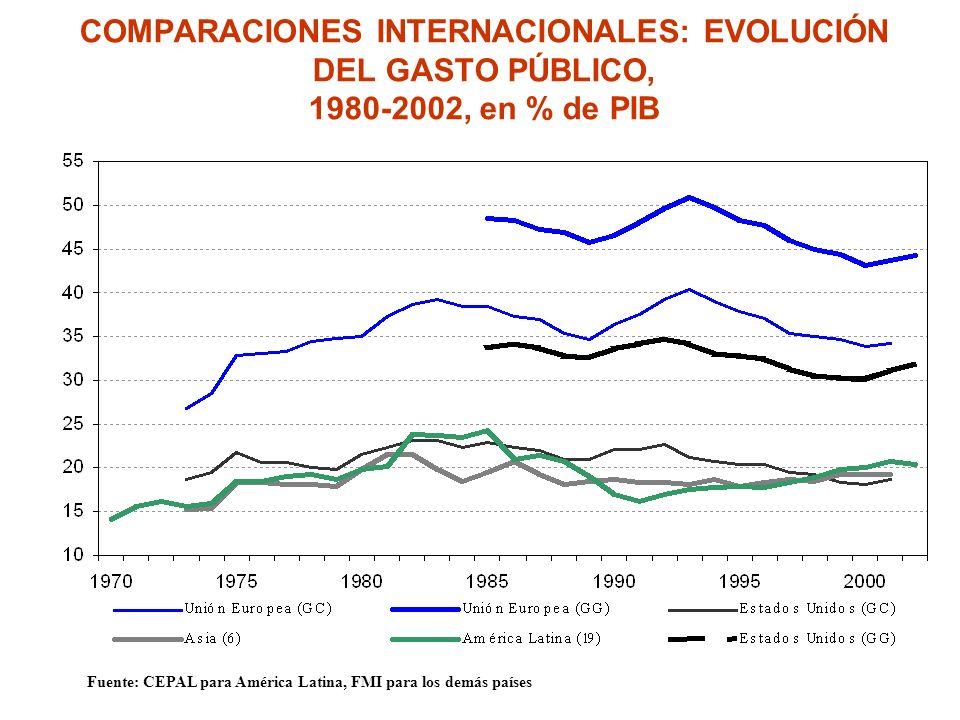 COMPARACIONES INTERNACIONALES: EVOLUCIÓN DEL GASTO PÚBLICO, 1980-2002, en % de PIB