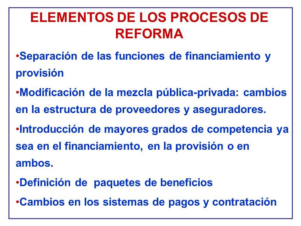 ELEMENTOS DE LOS PROCESOS DE REFORMA