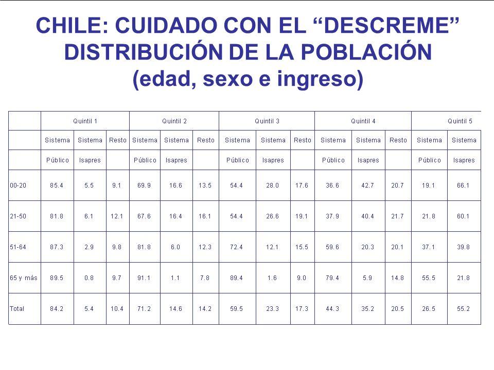 CHILE: CUIDADO CON EL DESCREME DISTRIBUCIÓN DE LA POBLACIÓN (edad, sexo e ingreso)