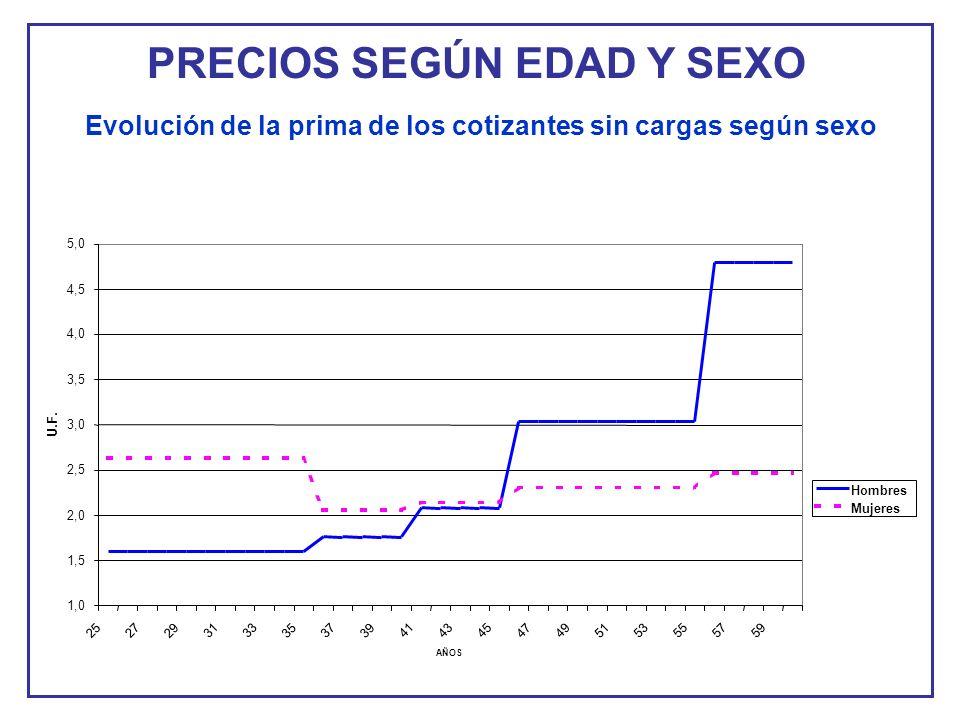 PRECIOS SEGÚN EDAD Y SEXO