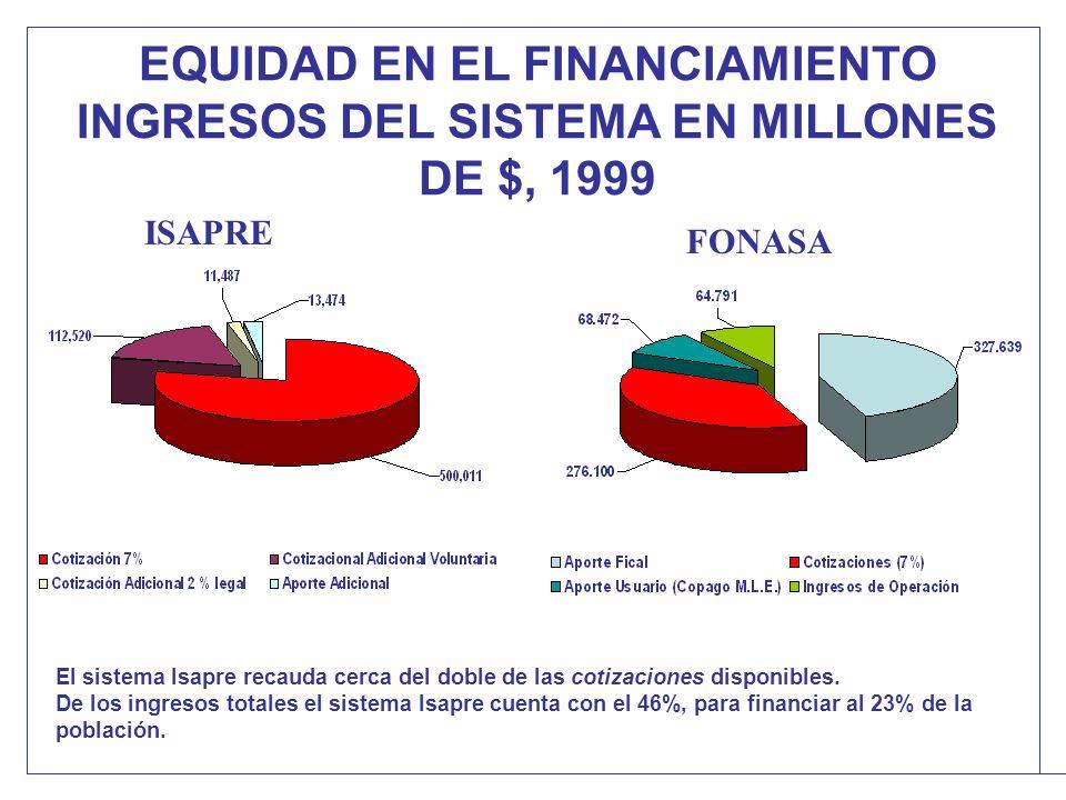 EQUIDAD EN EL FINANCIAMIENTO INGRESOS DEL SISTEMA EN MILLONES DE $, 1999