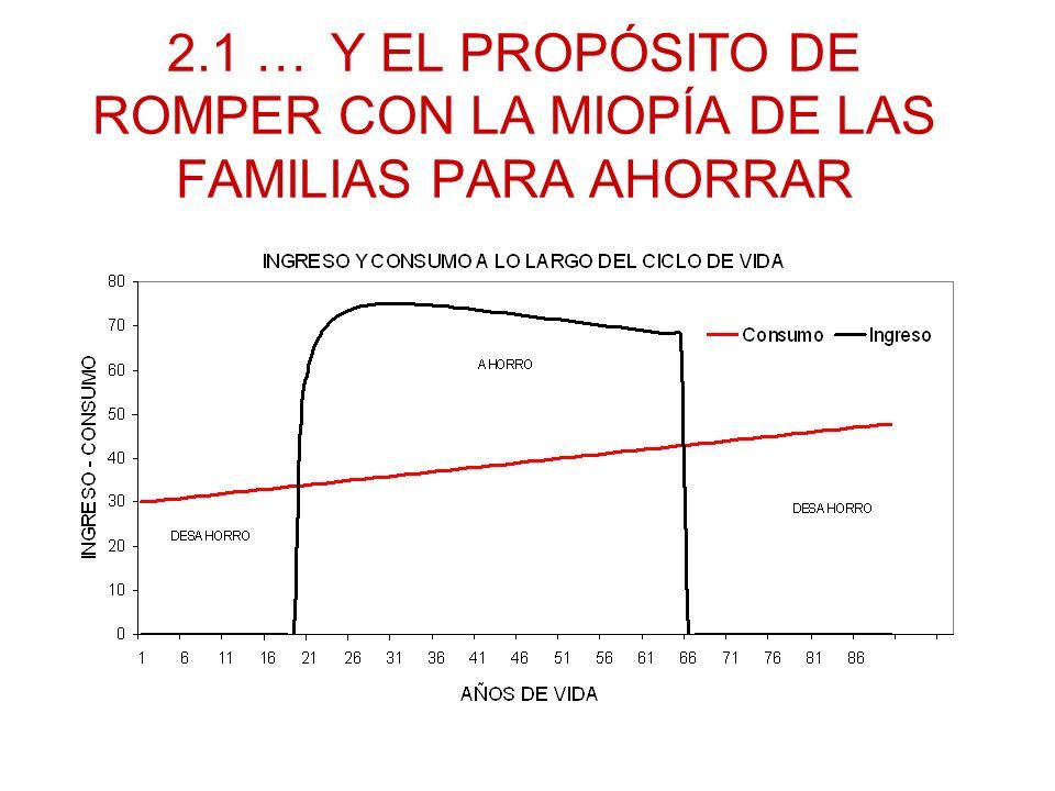 2.1 … Y EL PROPÓSITO DE ROMPER CON LA MIOPÍA DE LAS FAMILIAS PARA AHORRAR