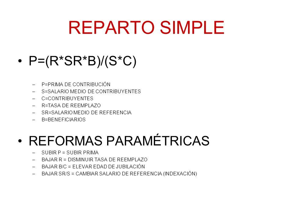 REPARTO SIMPLE P=(R*SR*B)/(S*C) REFORMAS PARAMÉTRICAS