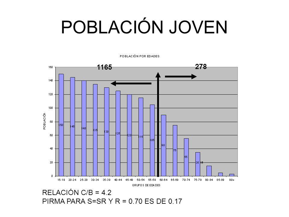POBLACIÓN JOVEN 1165 278 RELACIÓN C/B = 4.2