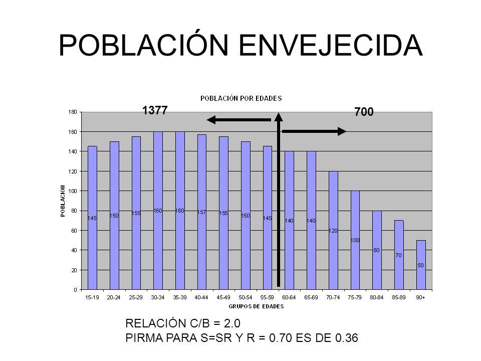 POBLACIÓN ENVEJECIDA 1377 700 RELACIÓN C/B = 2.0