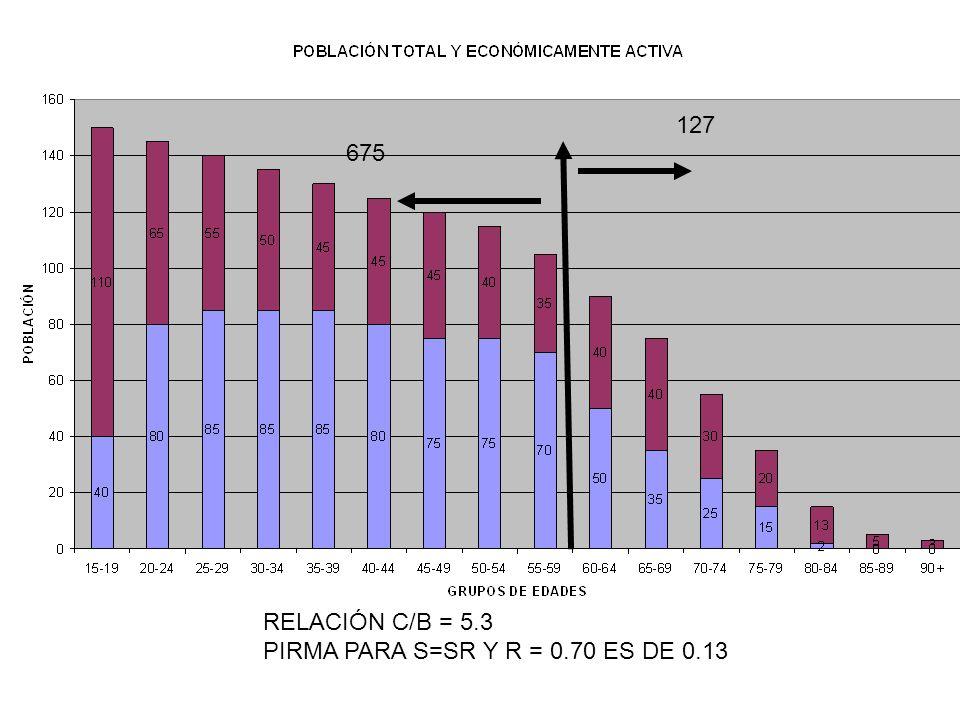 127 675 RELACIÓN C/B = 5.3 PIRMA PARA S=SR Y R = 0.70 ES DE 0.13