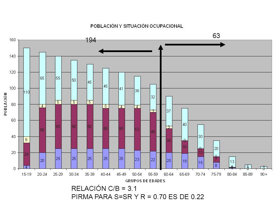 63 194 RELACIÓN C/B = 3.1 PIRMA PARA S=SR Y R = 0.70 ES DE 0.22