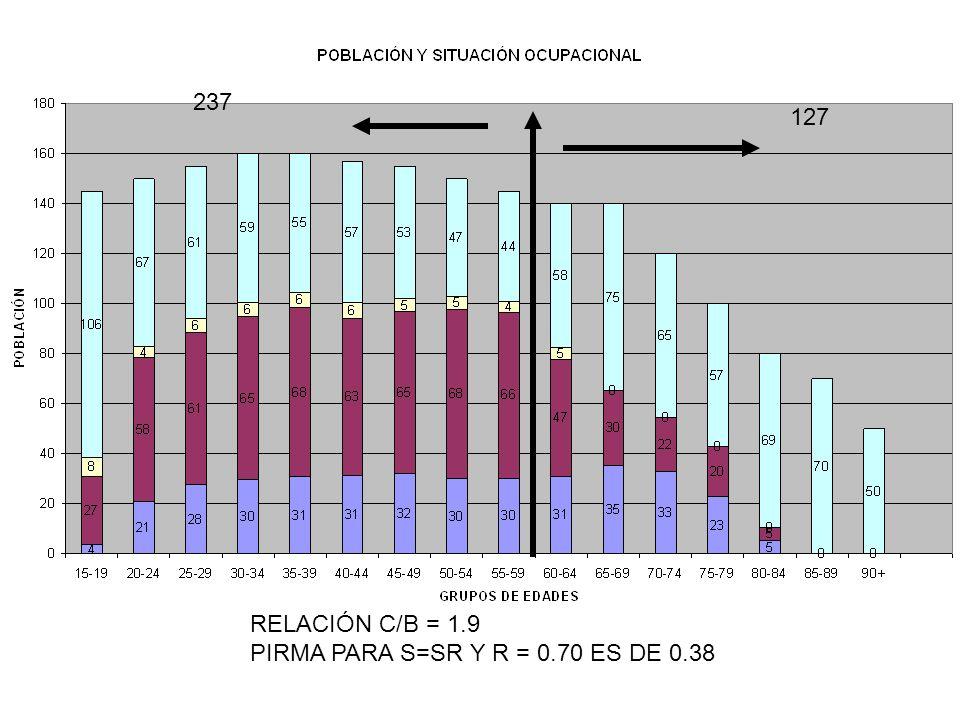 237 127 RELACIÓN C/B = 1.9 PIRMA PARA S=SR Y R = 0.70 ES DE 0.38