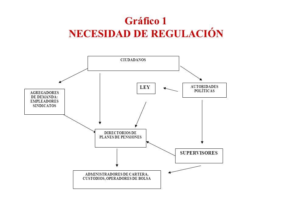 Gráfico 1 NECESIDAD DE REGULACIÓN