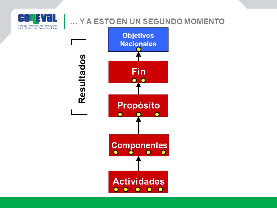 Resultados Fin Propósito Actividades Componentes