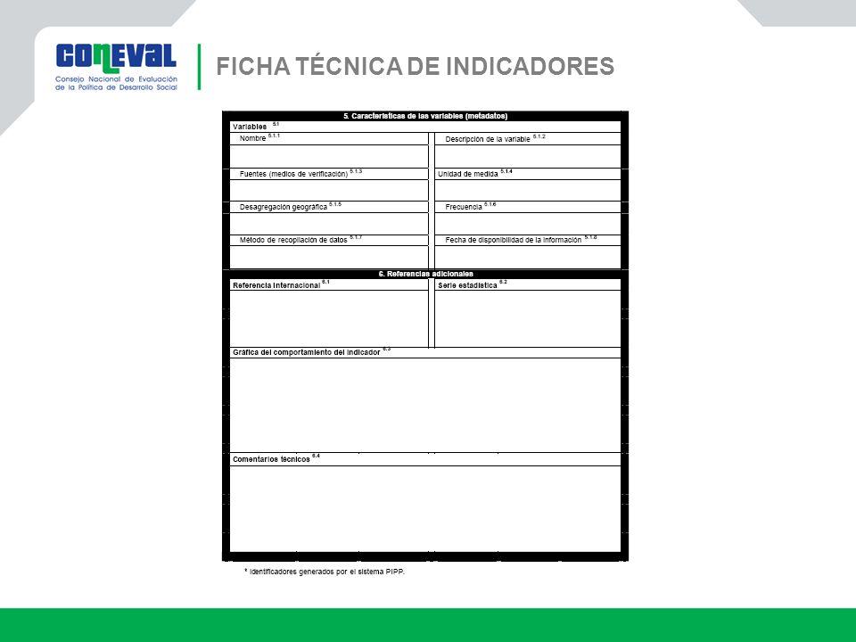FICHA TÉCNICA DE INDICADORES