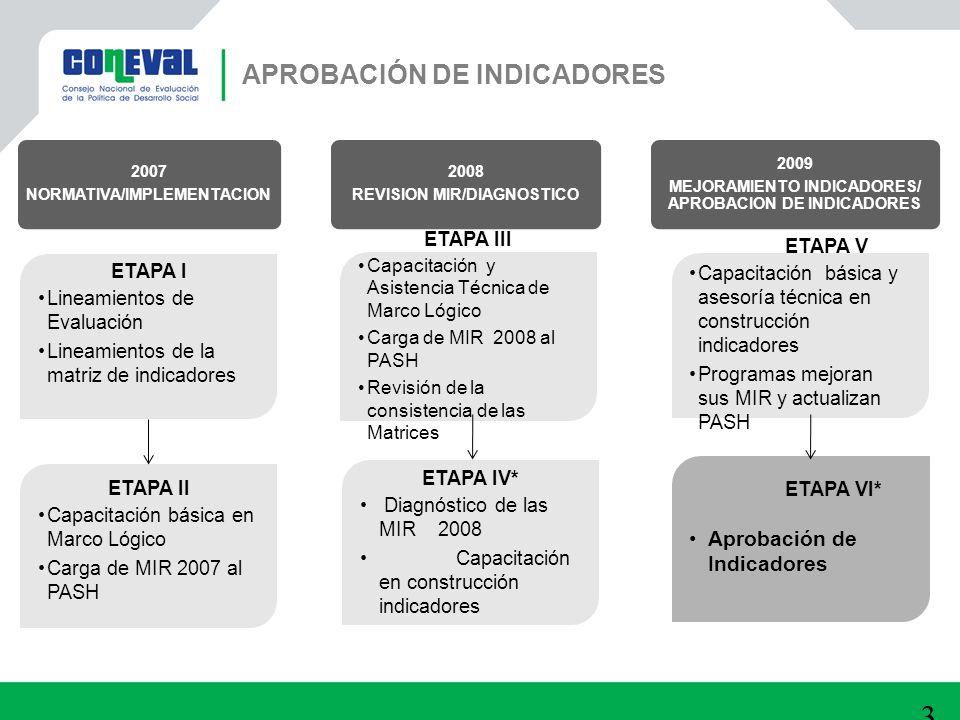 APROBACIÓN DE INDICADORES