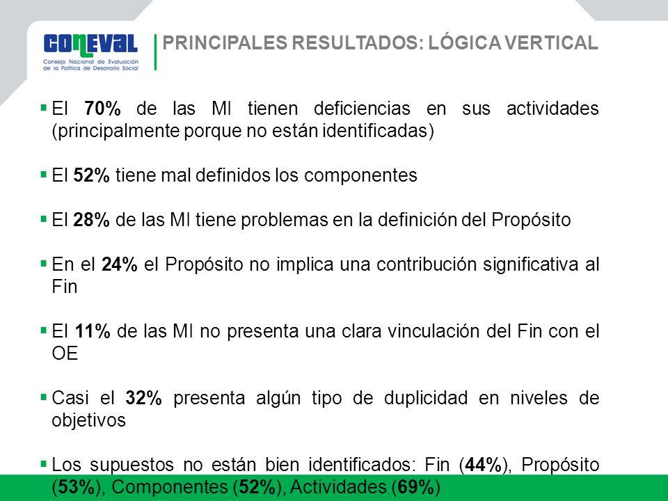 Principales resultados: Lógica vertical