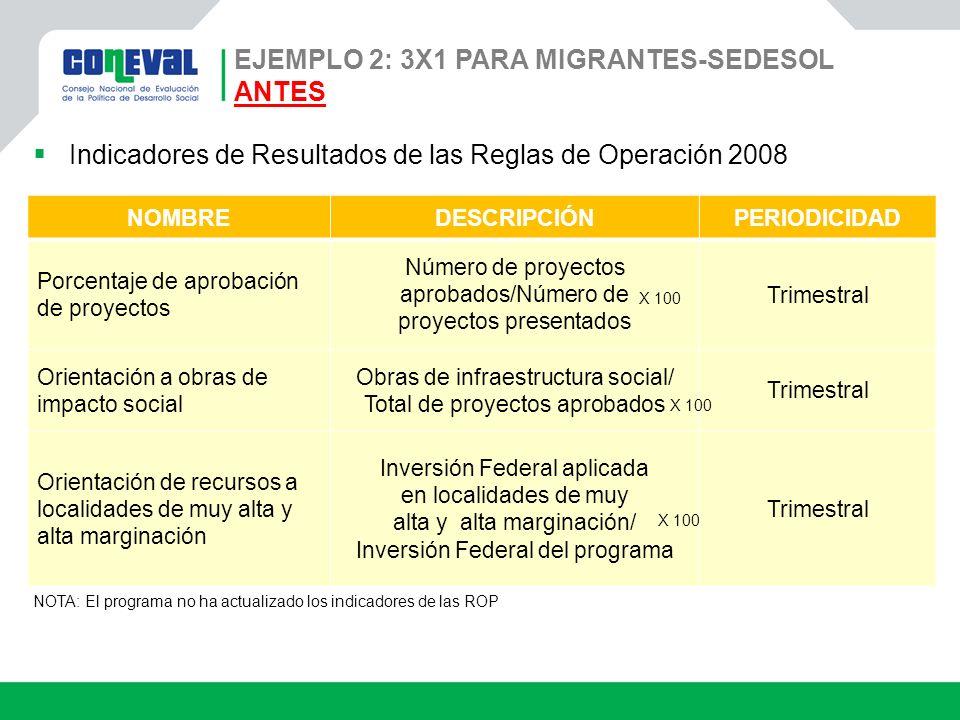 Ejemplo 2: 3x1 para Migrantes-SEDESOL ANTES