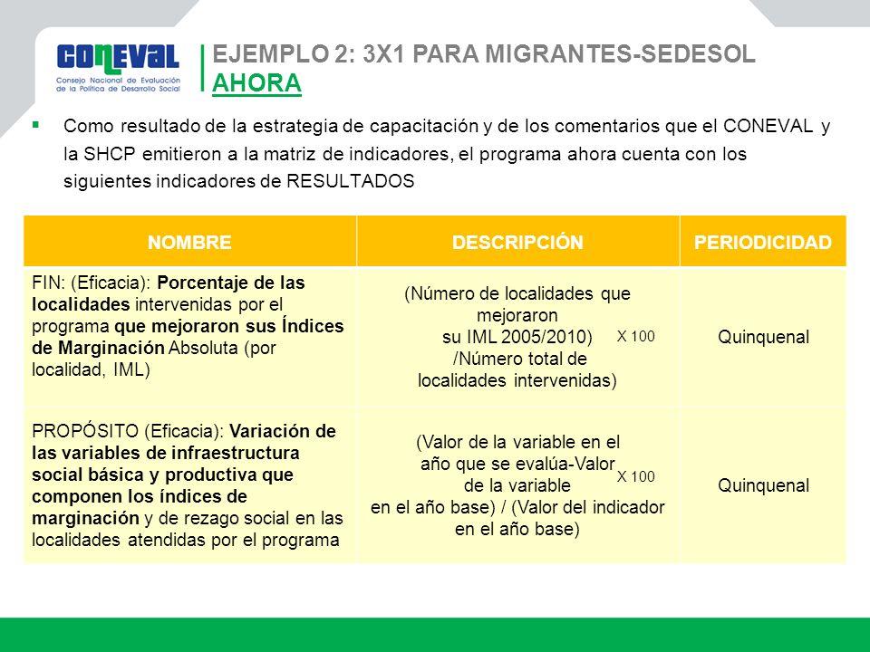 Ejemplo 2: 3x1 para Migrantes-SEDESOL AHORA
