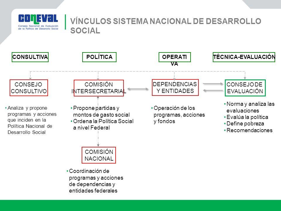 VÍNCULOS SISTEMA NACIONAL DE DESARROLLO SOCIAL