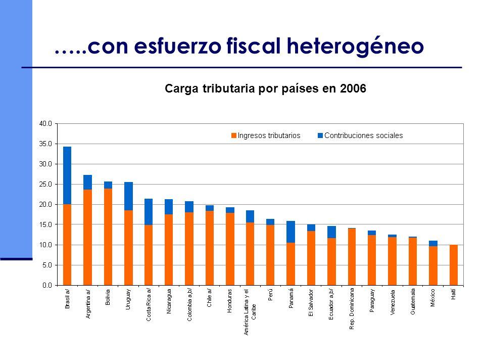 …..con esfuerzo fiscal heterogéneo