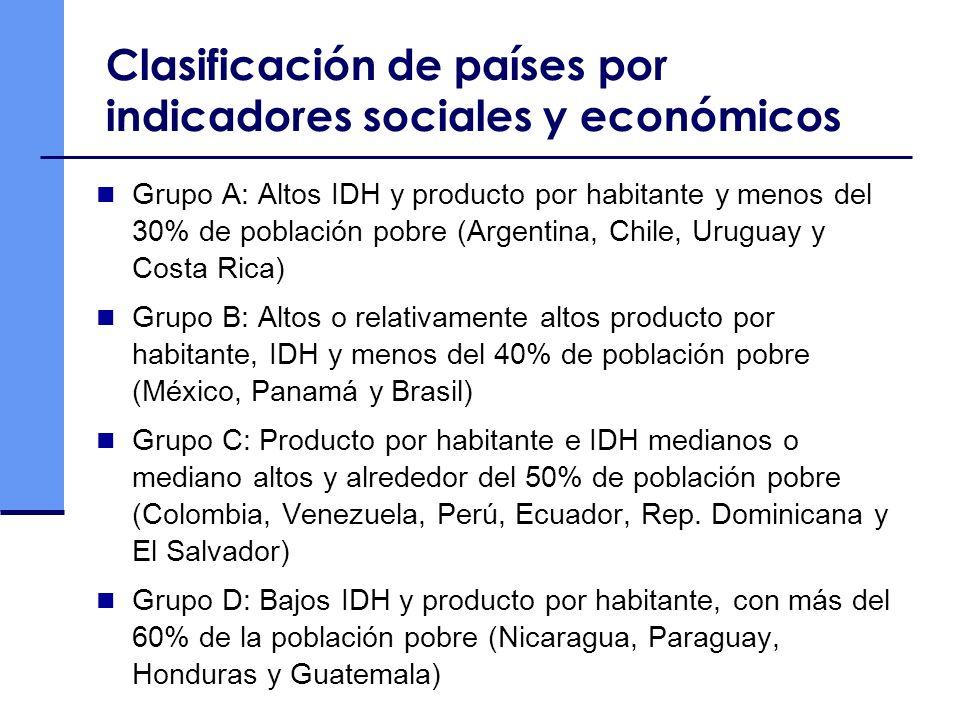 Clasificación de países por indicadores sociales y económicos