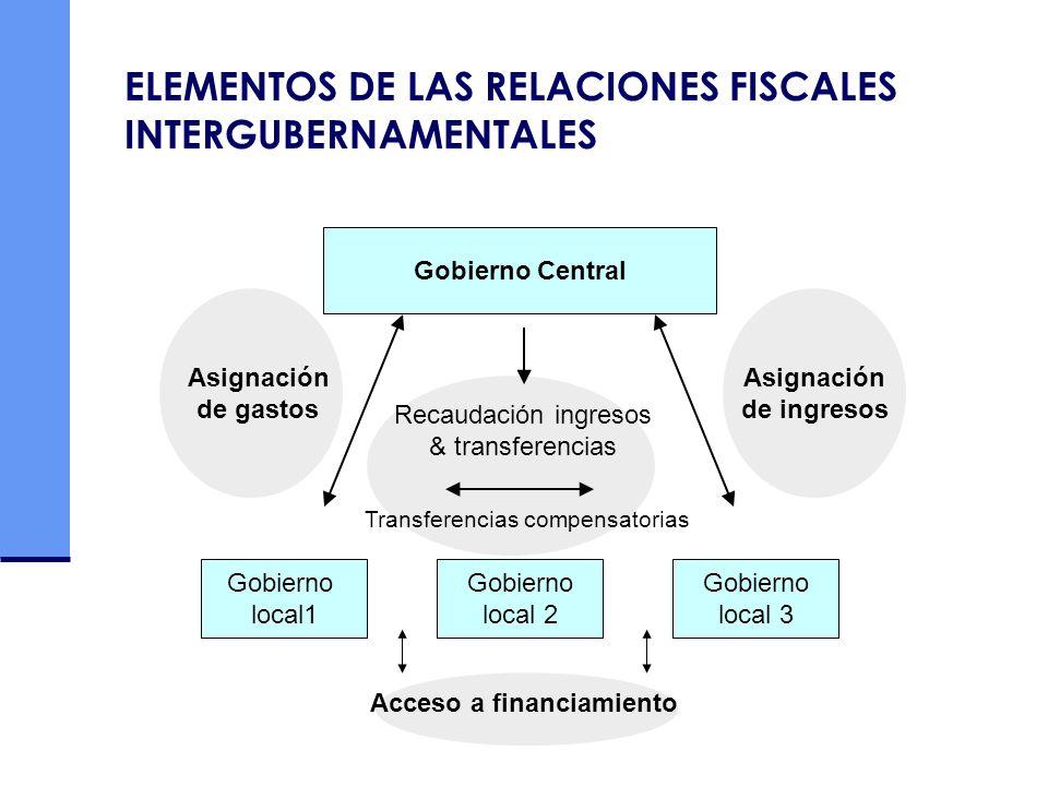 ELEMENTOS DE LAS RELACIONES FISCALES INTERGUBERNAMENTALES