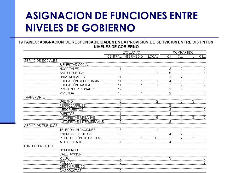 ASIGNACION DE FUNCIONES ENTRE NIVELES DE GOBIERNO