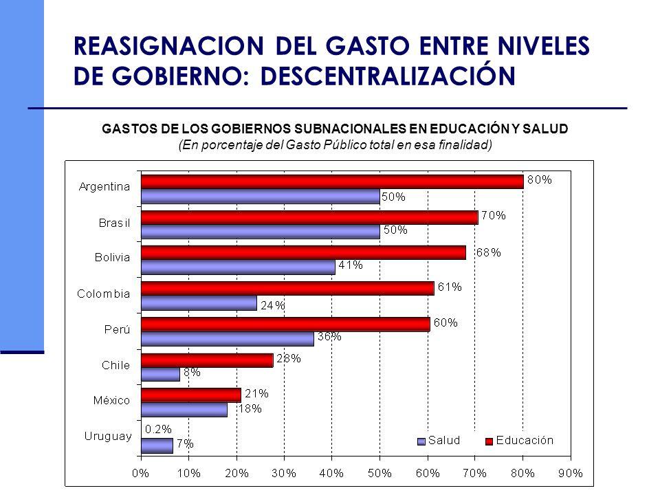 REASIGNACION DEL GASTO ENTRE NIVELES DE GOBIERNO: DESCENTRALIZACIÓN