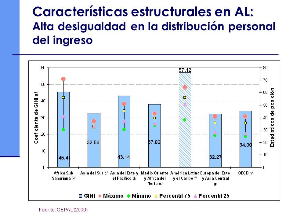 Características estructurales en AL: Alta desigualdad en la distribución personal del ingreso