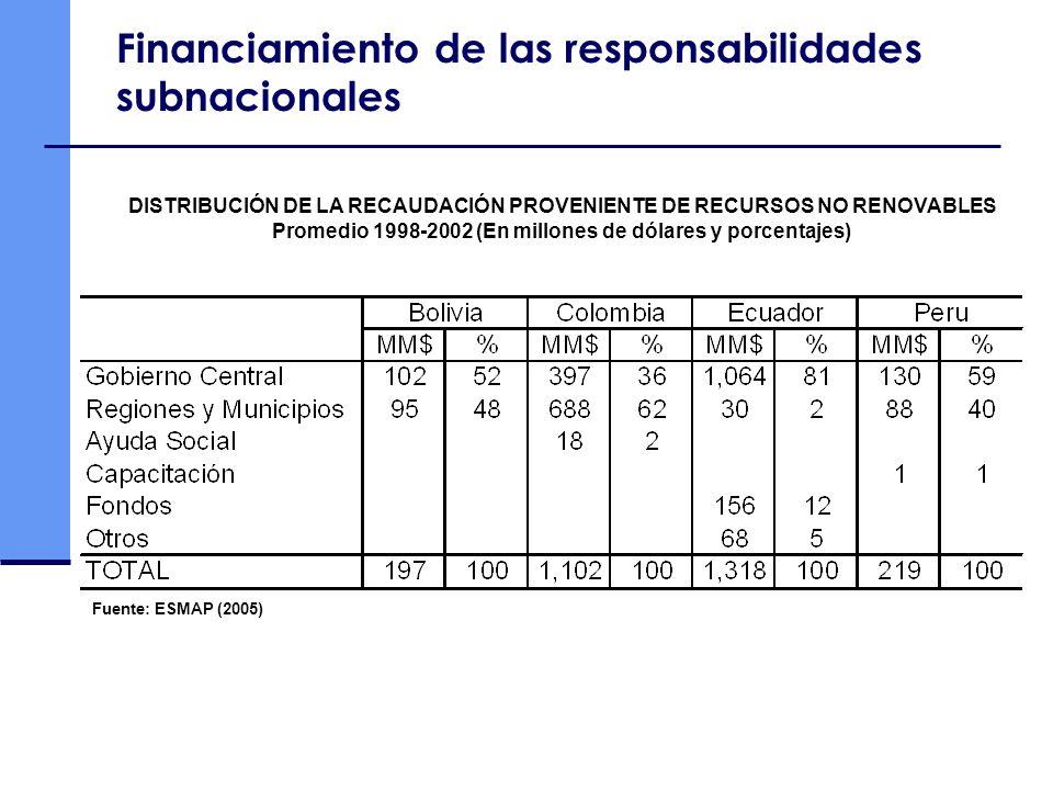 Financiamiento de las responsabilidades subnacionales