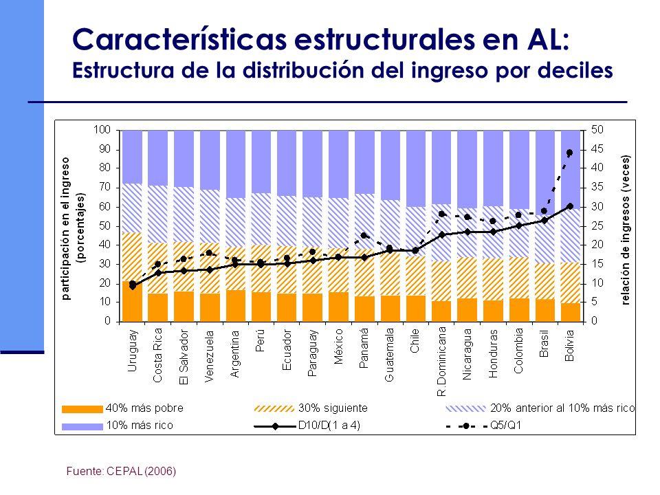 Características estructurales en AL: Estructura de la distribución del ingreso por deciles