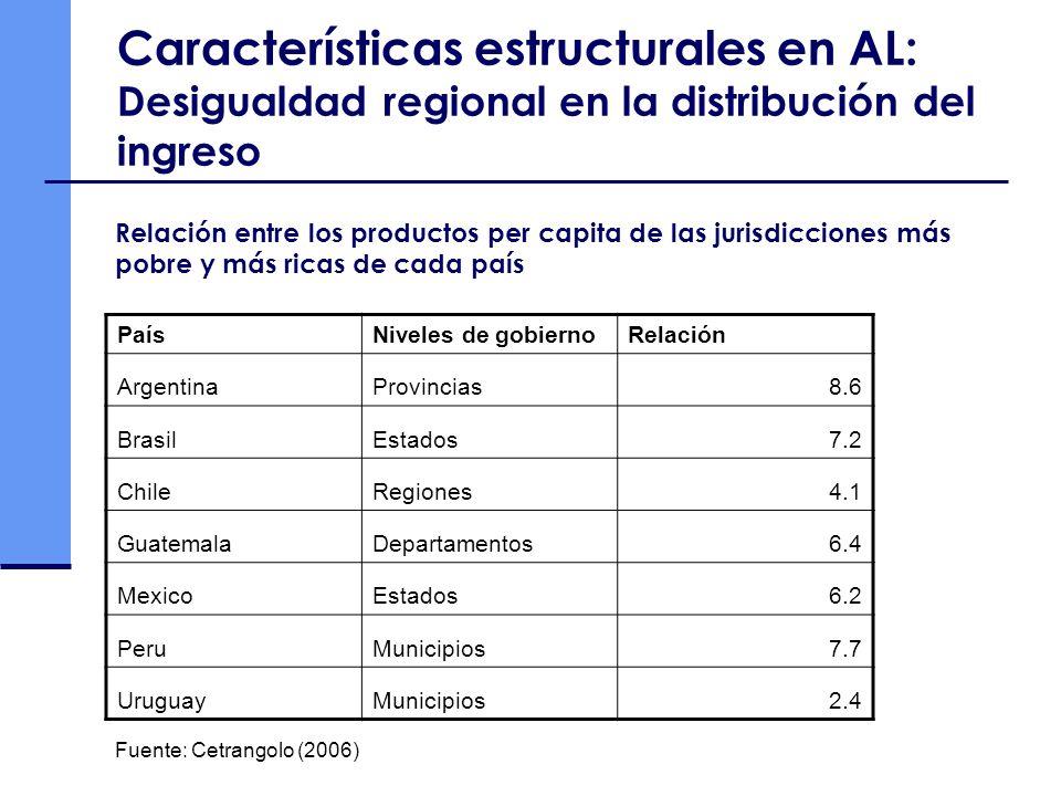 Características estructurales en AL: Desigualdad regional en la distribución del ingreso
