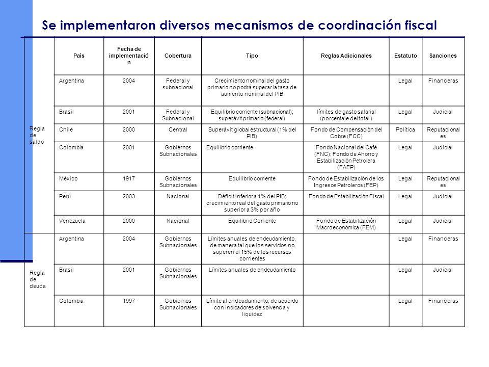 Se implementaron diversos mecanismos de coordinación fiscal