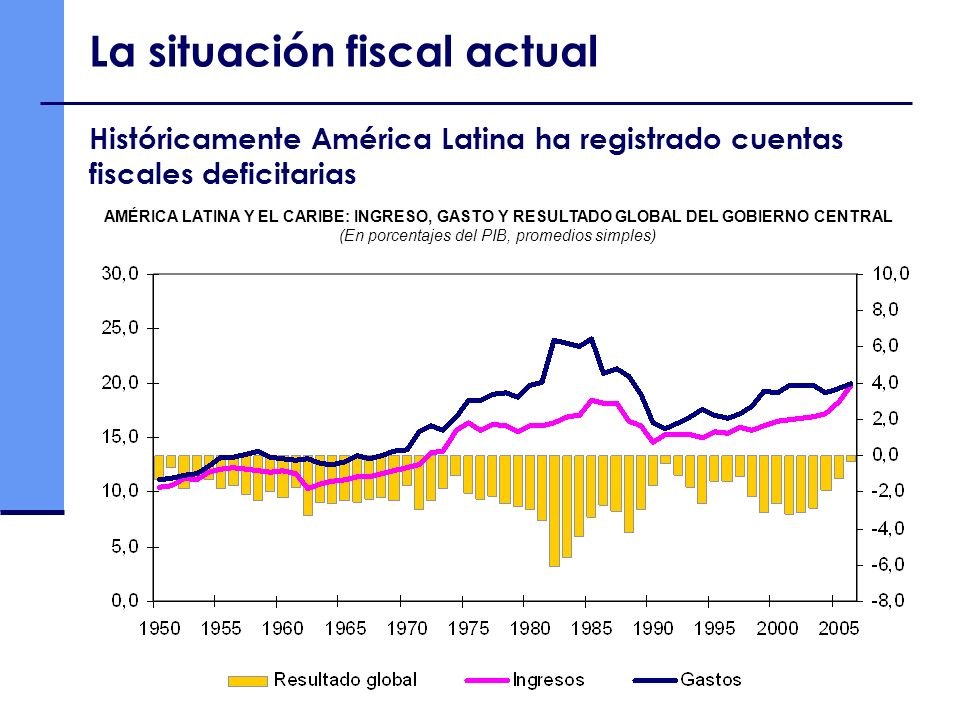 (En porcentajes del PIB, promedios simples)
