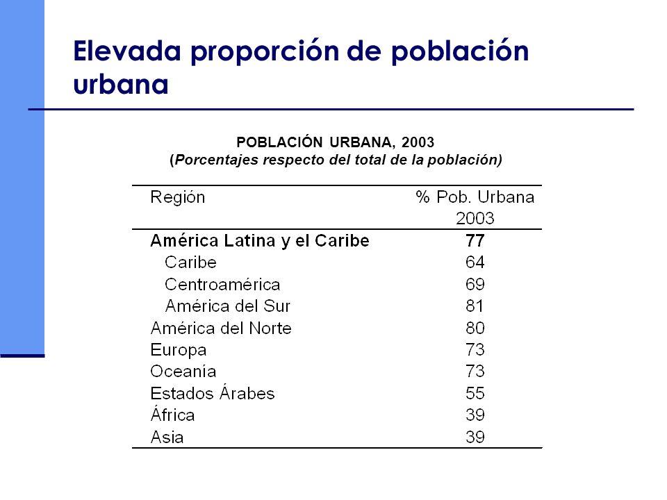 Elevada proporción de población urbana