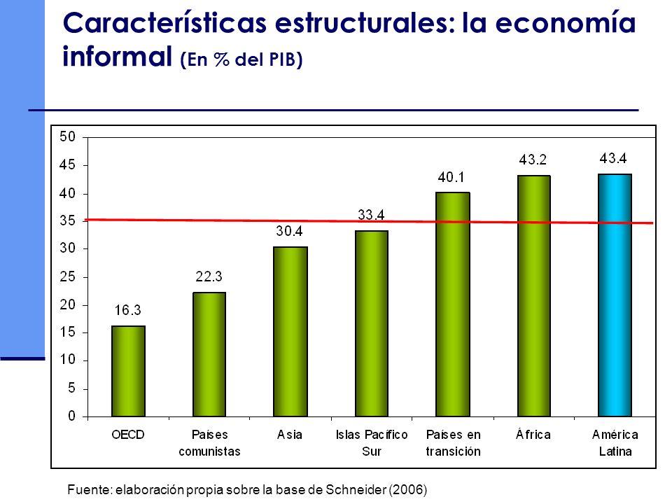 Características estructurales: la economía informal (En % del PIB)