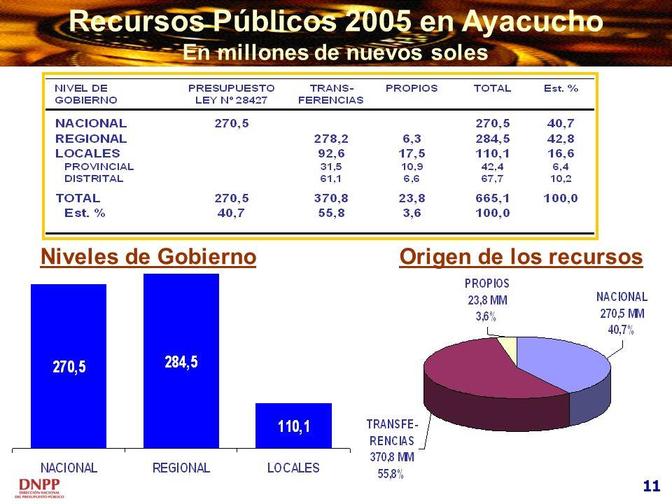 Recursos Públicos 2005 en Ayacucho En millones de nuevos soles