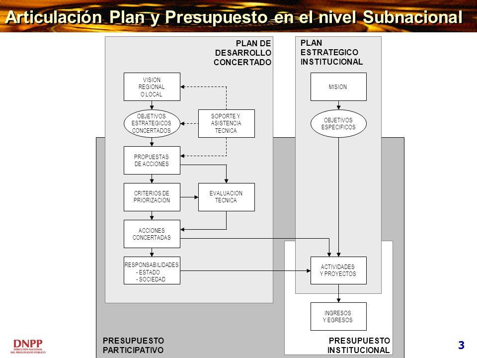 Articulación Plan y Presupuesto en el nivel Subnacional